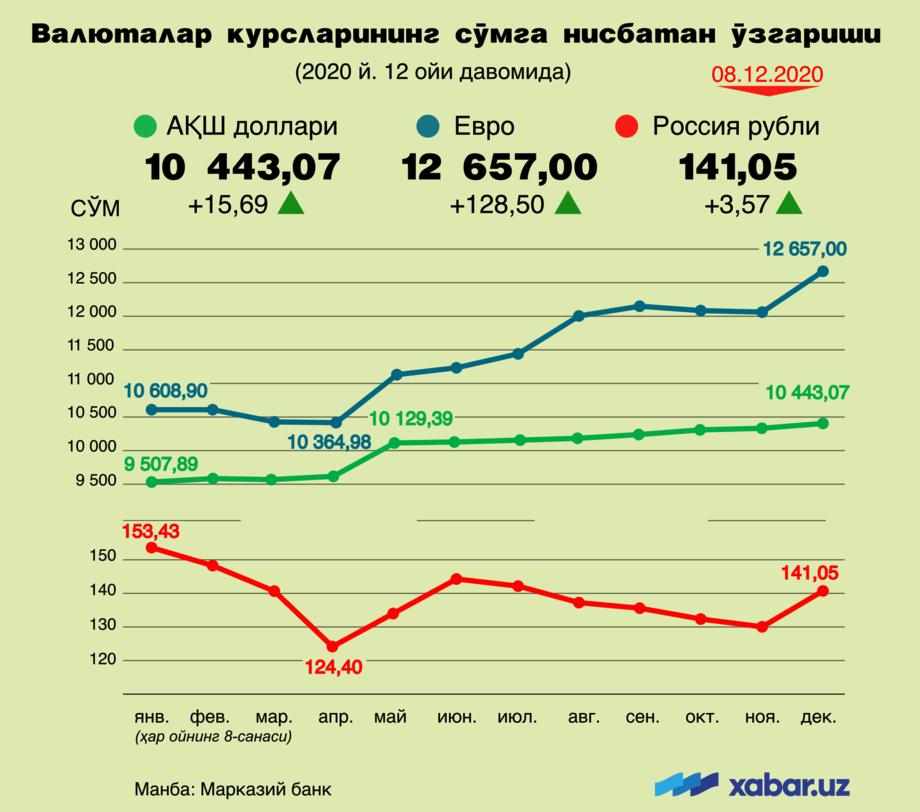 Доллар, евро ёки рубль? 2020 йил давомида қайси валюталар курси энг кўп ошди (инфографика)