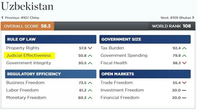 Ўзбекистондаги суд ислоҳотлари Index of Economic Freedom ҳисоботида эътироф этилди