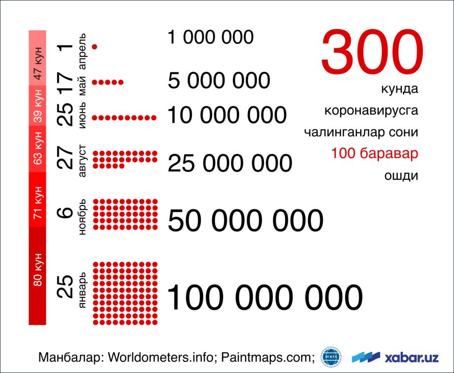 Коронавирусга чалинганлар сони 100 миллиондан ошди: Осиё, Европа, Америка, Африка ва Океания (инфографика)