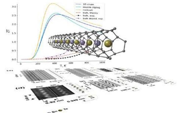 Способ высокоэффективного преобразования тепла в электричество