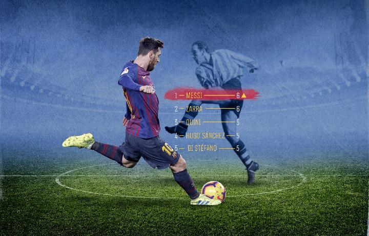 Messi oltinchi bor La Liga to'purari bo'ldi va tarixiy rekordni takrorladi