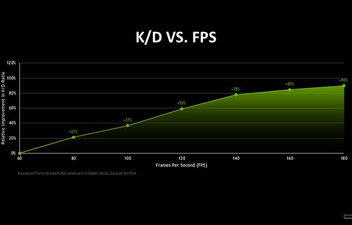 Увеличение FPS в играх делает игроков на 90% лучше