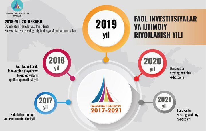Президент 2019 йил номини эълон қилди