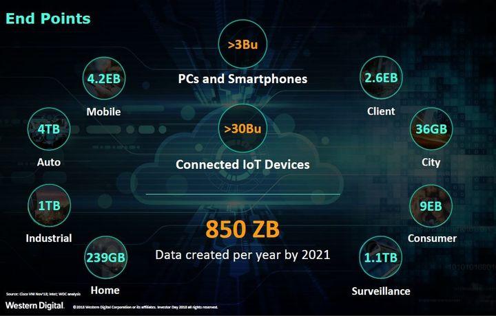 В 2021 году одна семья будет потреблять по 239 ГБ данных ежедневно