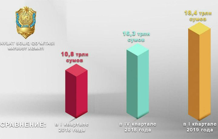 Статистика: С начала года в бюджет Узбекистана поступило 18,4 трлн сумов налогов