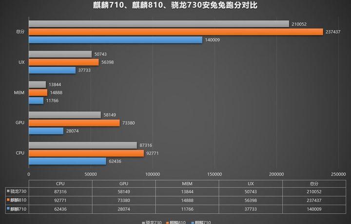 Huawei выпустила процессор, который мощнее чипа Qualcomm Snapdragon 730
