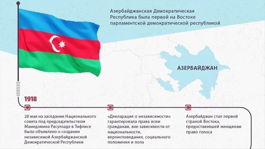 Азербайджан отмечает 100-летие Республики (инфографика)