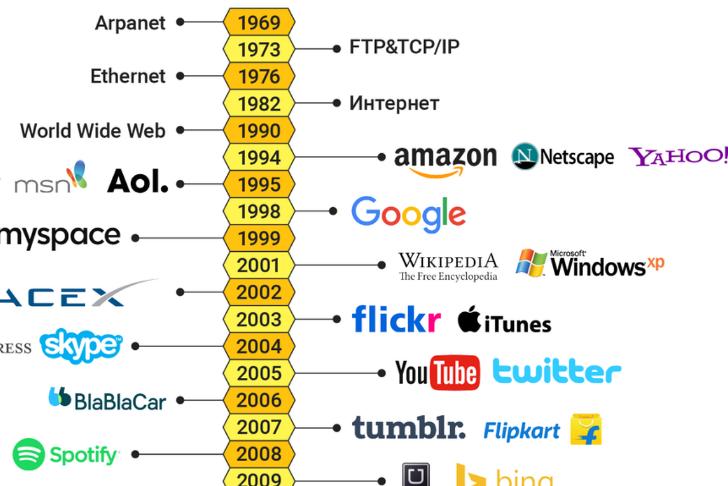 Texnologiyalar dunyosi 50 yilda qanday o'zgardi? (infografika)